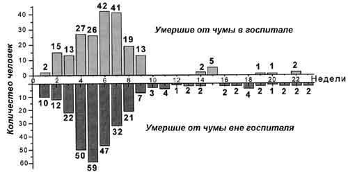 Рис. 33.2. Смертность от легочной чумы во Владивостоке в 1921 г. по неделям. Здесь и далее фотографии и схемы из книги В.П. Захарова с соавт. (1922)